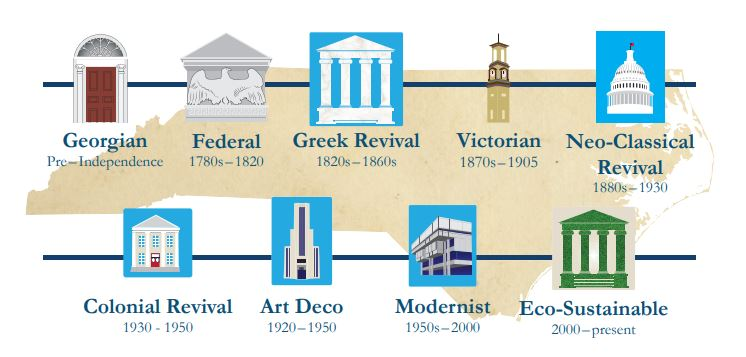 brief history architecture styles nc courthouses